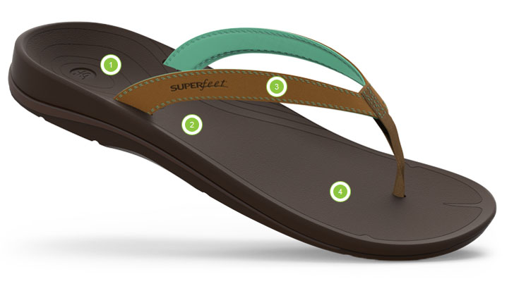 b83db983d02c Superfeet OUTSIDE Sandals - Fleet Feet Sports Rochester